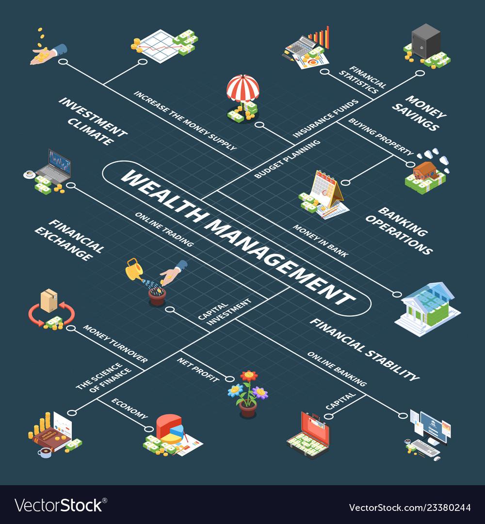 Wealth management isometric flowchart