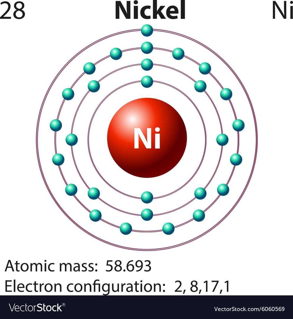 Symbol And Electron Diagram For Nickel Royalty Free Vector