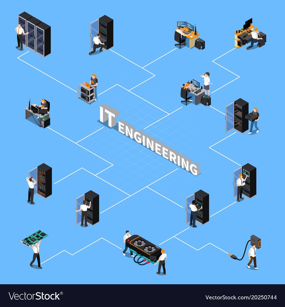 It engineering isometric flowchart