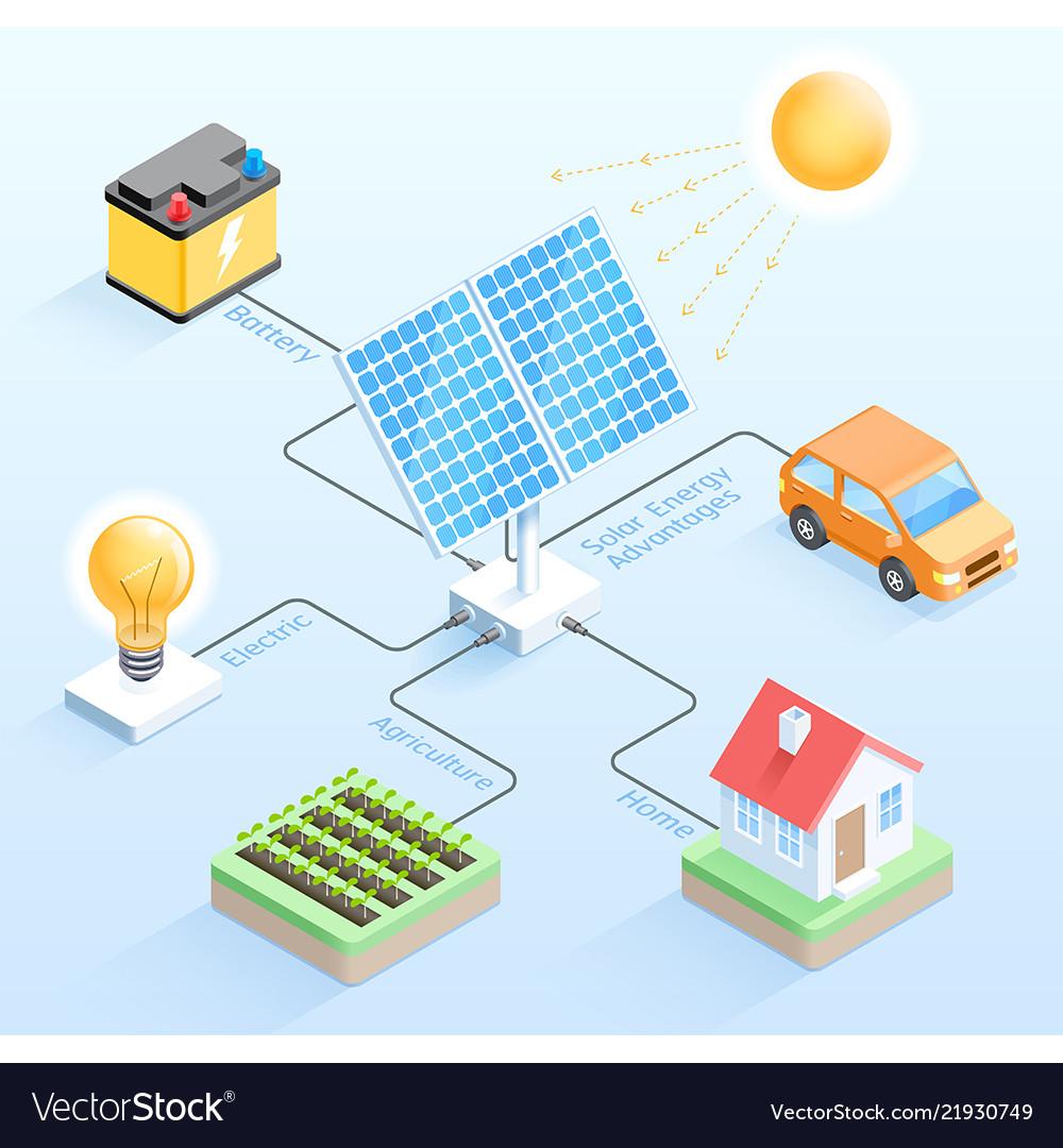 Solar energy advantages isometric