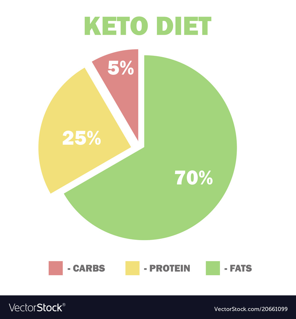 How to Track Macros on the Keto Diet