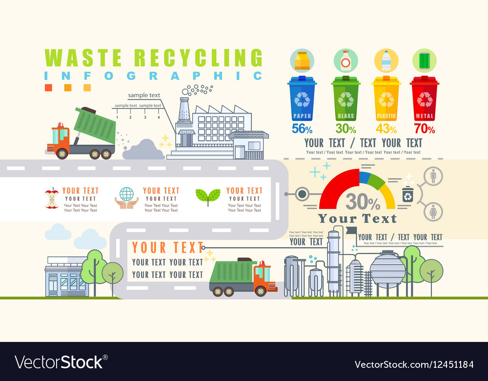 Waste segregation and recycling infographics