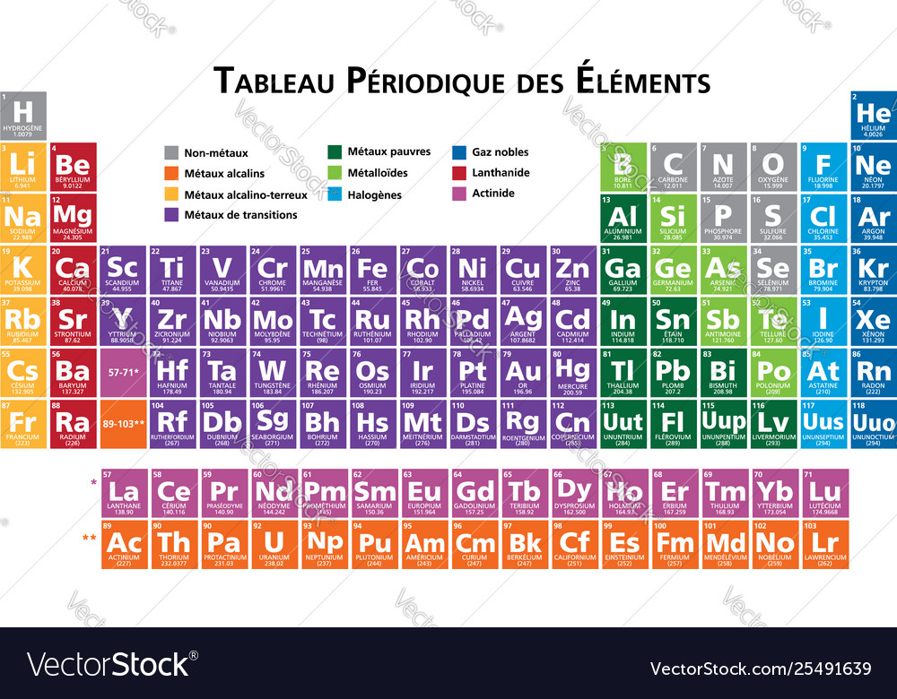 French periodic table elements