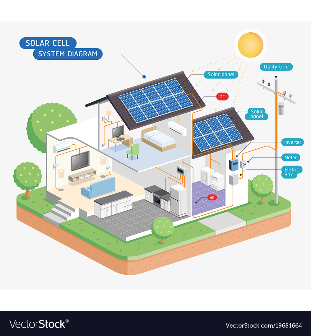 Solar Cell System Diagram Royalty Free Vector Image Load