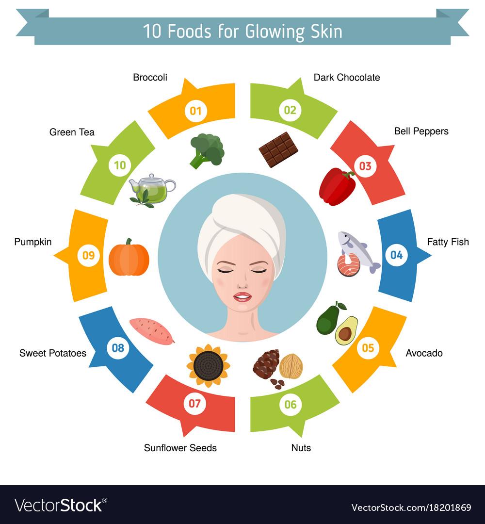 Foods infographics glowing skin foods