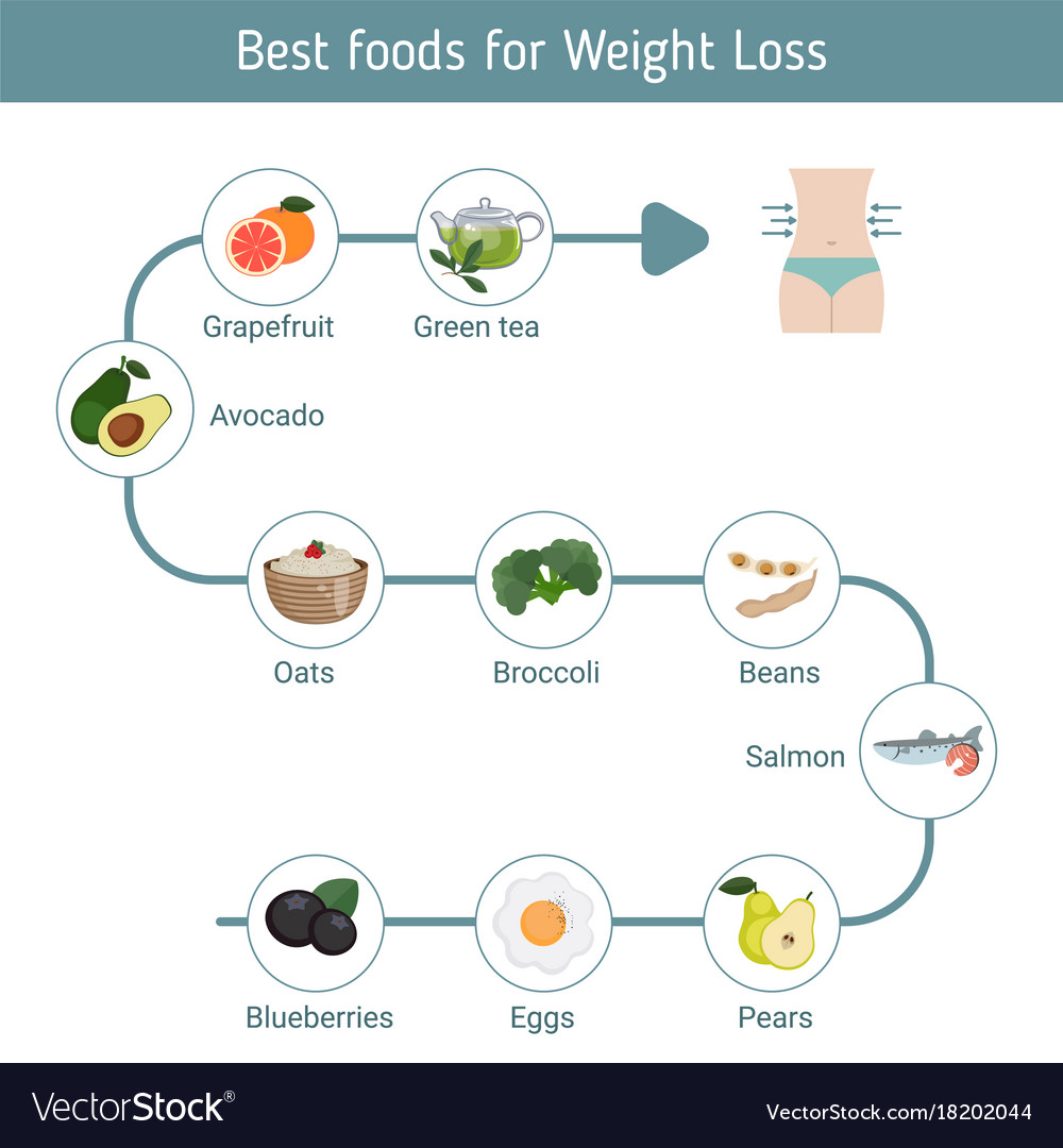 Best foods for weight loss best foods for weight