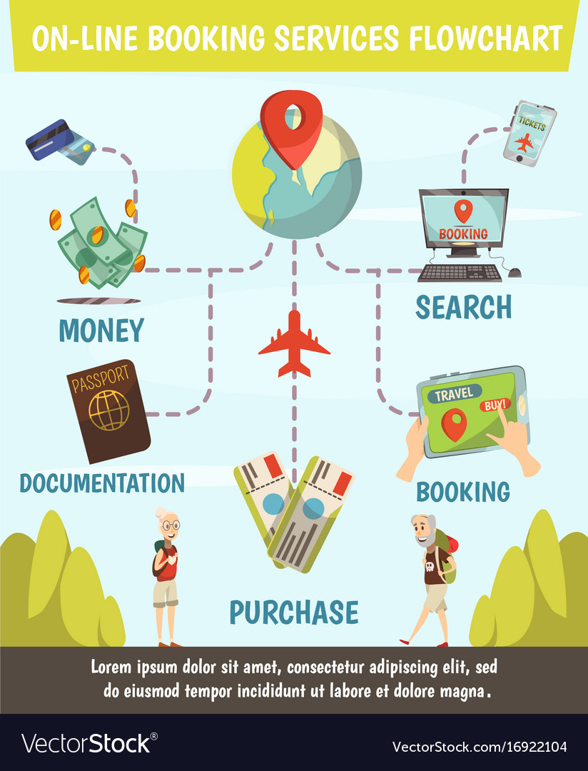 online booking services flowchart royalty free vector image