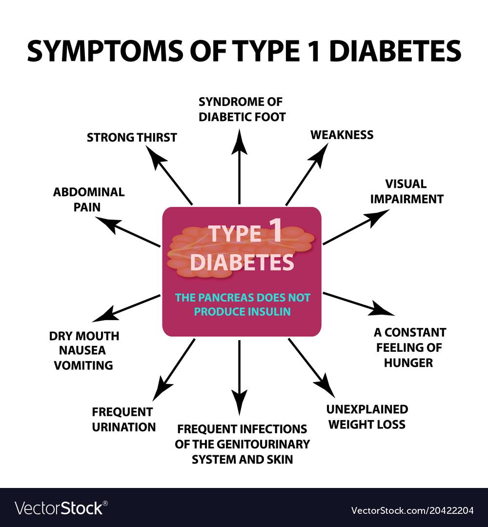 Akne bei diabetes 1
