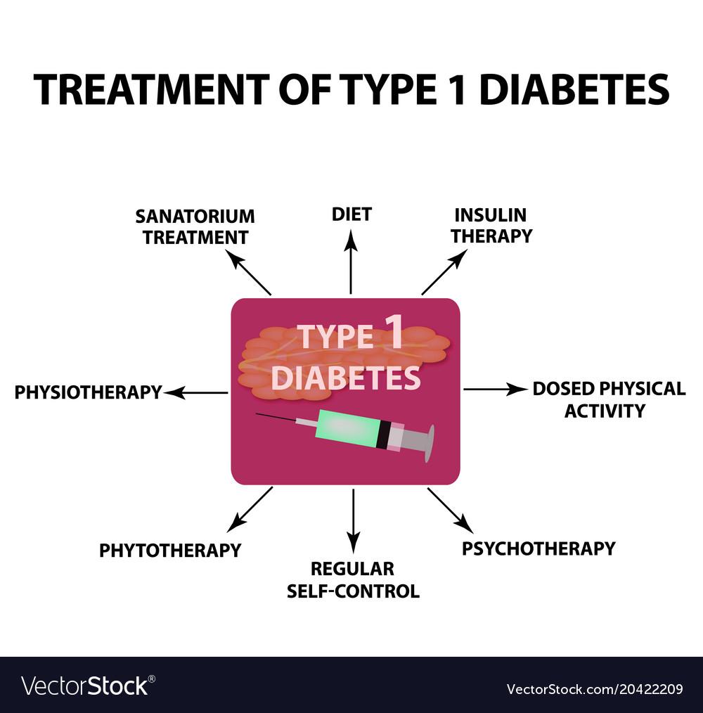 Diabetes – Symptome, Ursachen und Behandlung – Heilpraxis