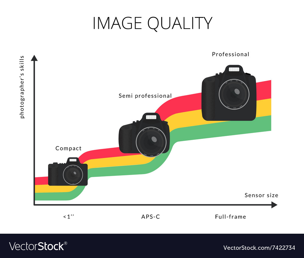 Infographic of image quality graph vector image