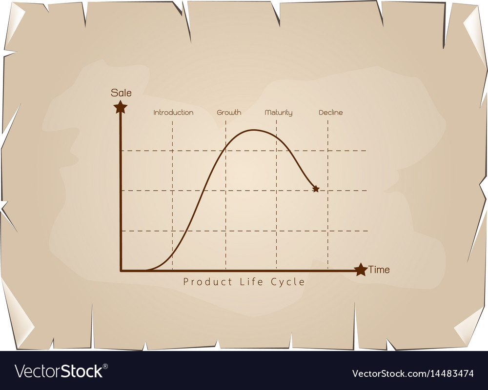 Marketing concept of product life cycle diagram c vector image ccuart Images
