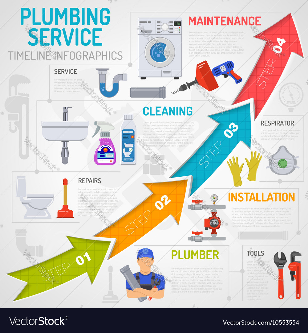 Plumbing Service Timeline Infographics