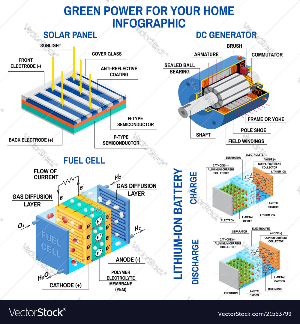Solar Panel Dc Generator Fuel Cell And Lithium Vector Image Battery Diagram