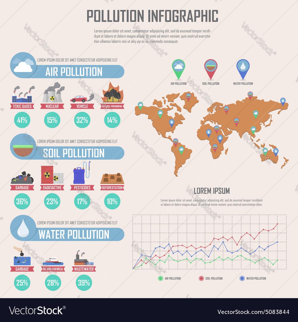 Global environmental pollution infographics design