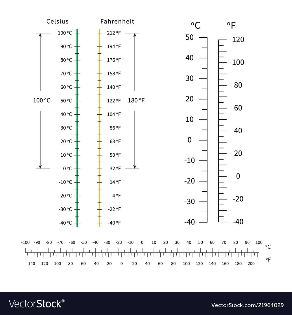Celsius and fahrenheit temperature scale markup Vector Image