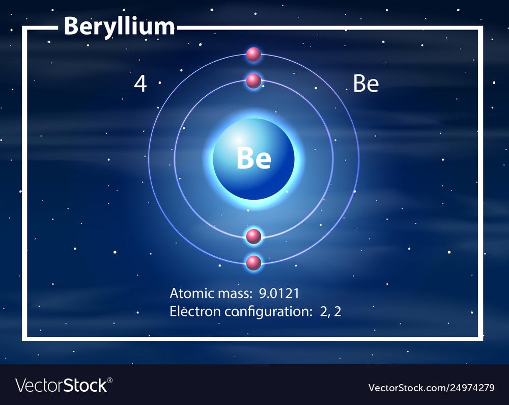 beryllium atom diagram concept vector image