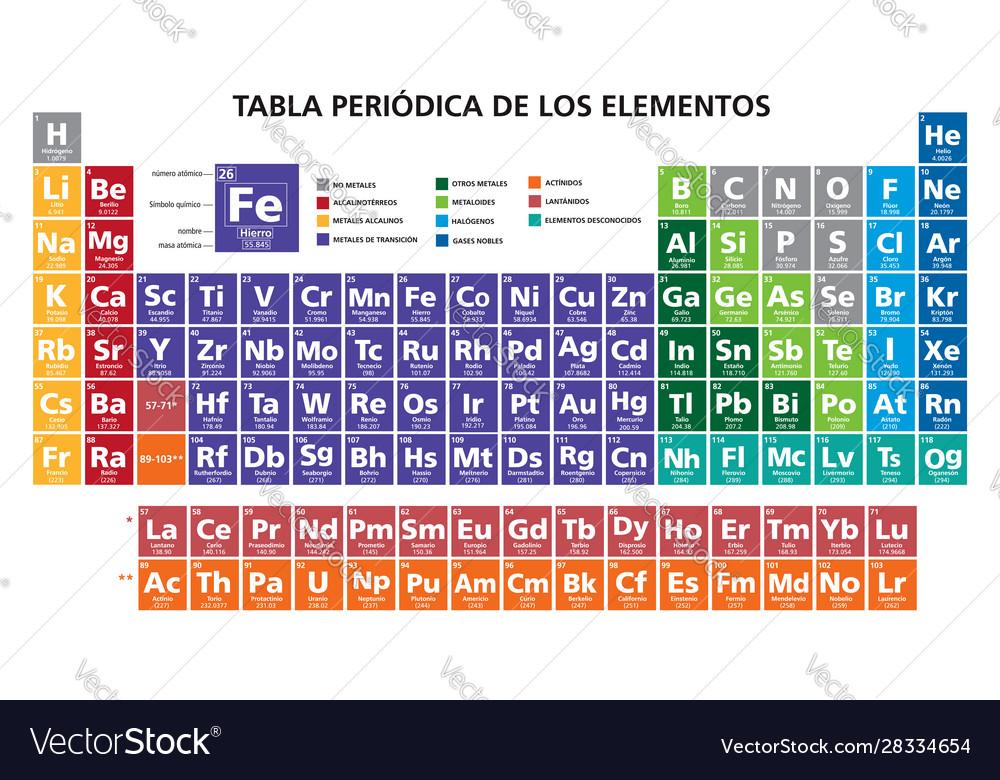 Spanish language mendeleev periodic table the