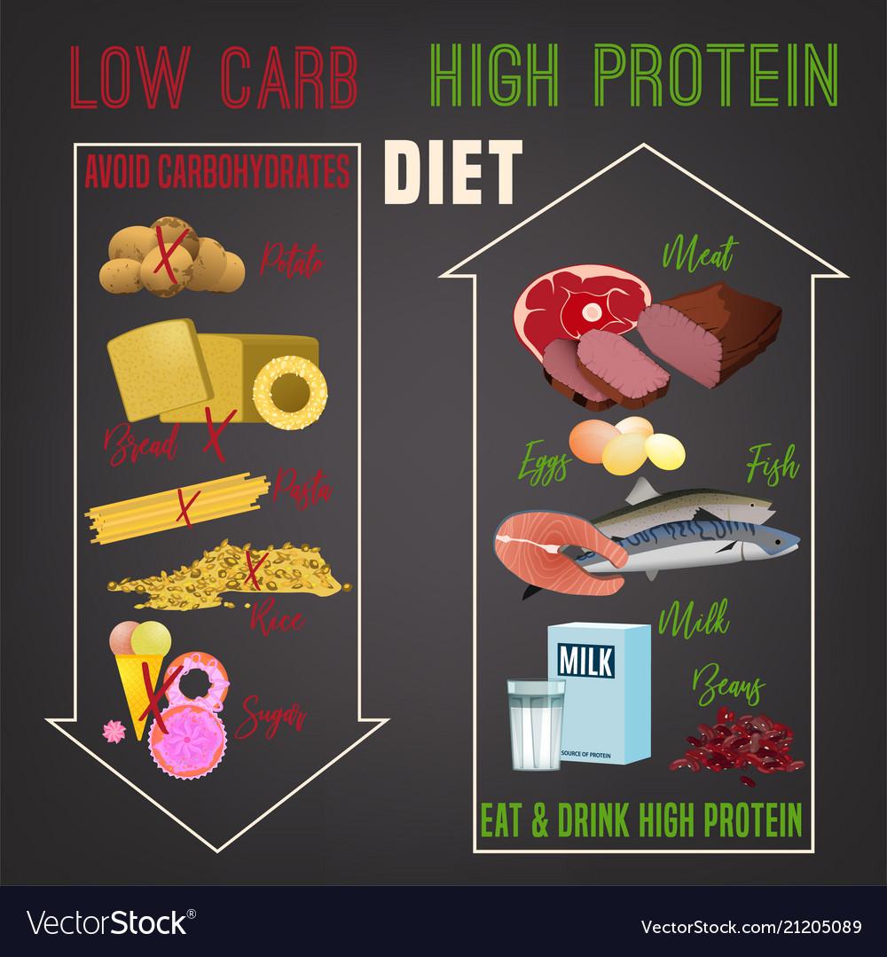 high protein diet is it healthy