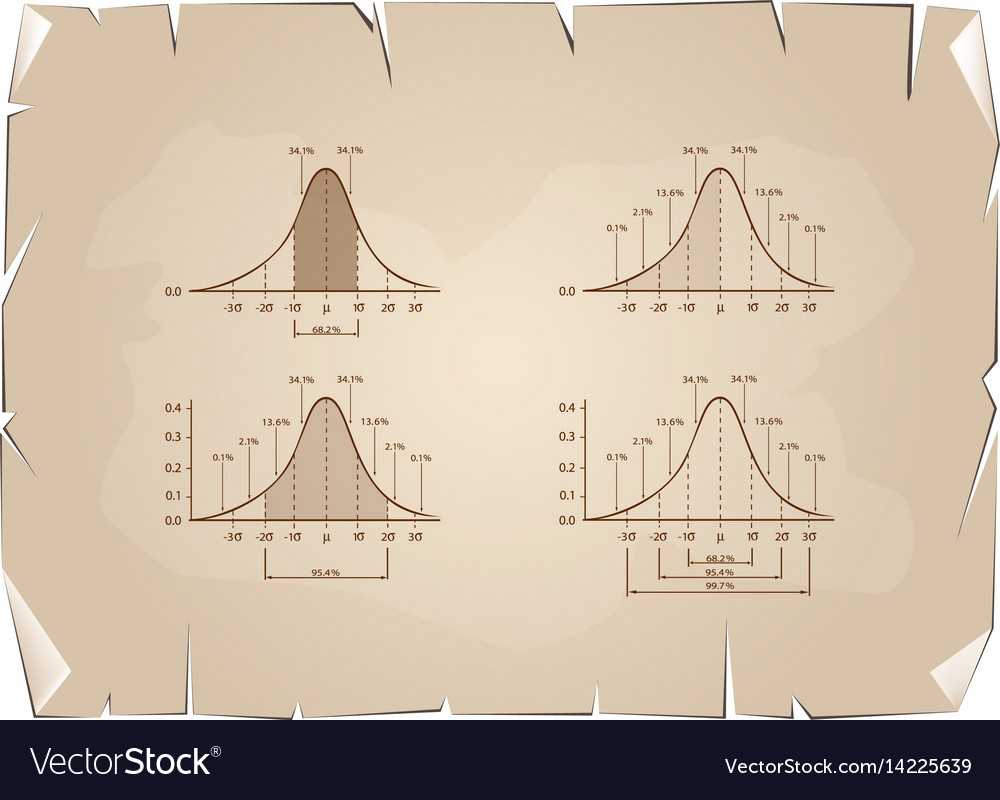 Set of standard deviation chart on old paper backg vector image