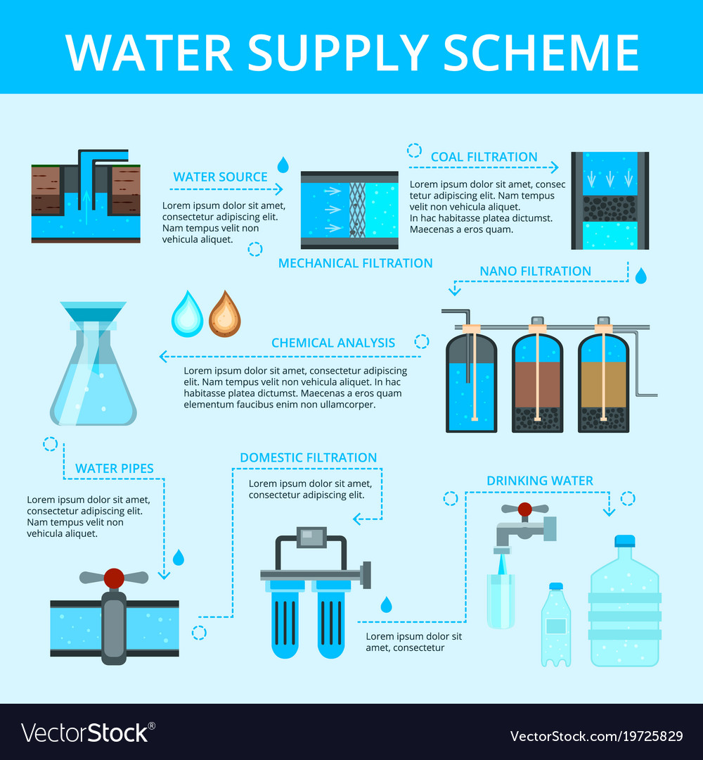 Water Supply Infographic Flat Flowchart Royalty Free Vector