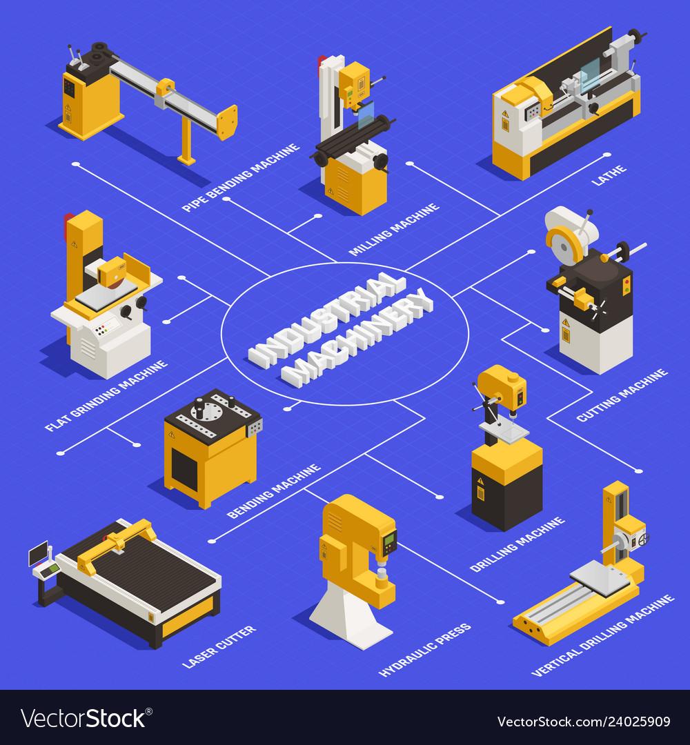 Industrial machinery flowchart