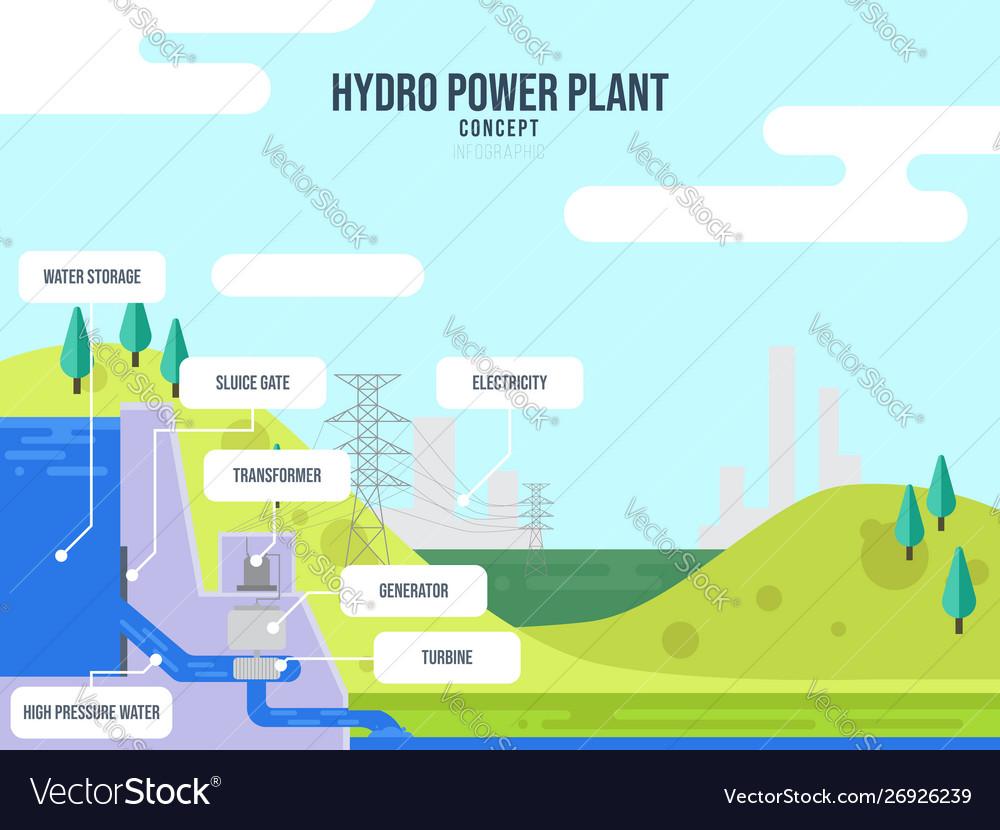 Dam hydro power plant concept infographic