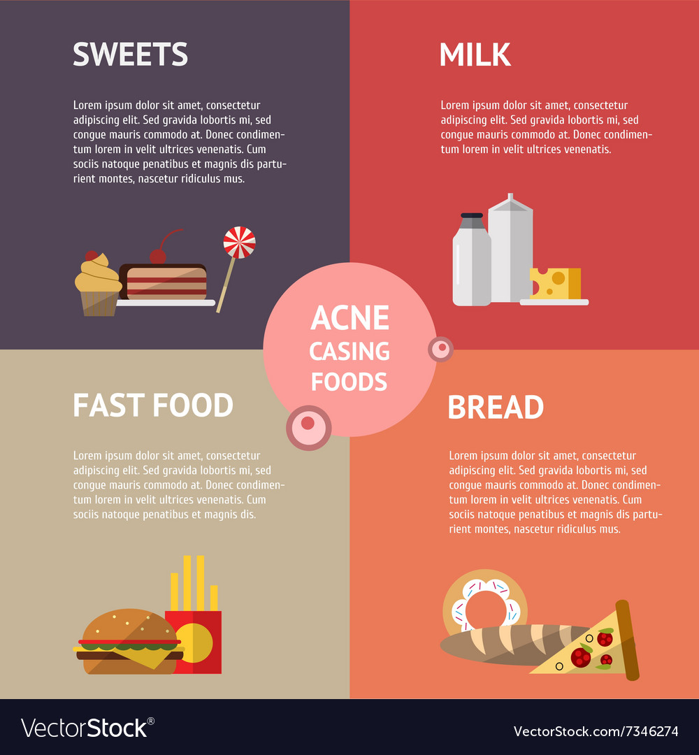 Foods causing acne info graphics