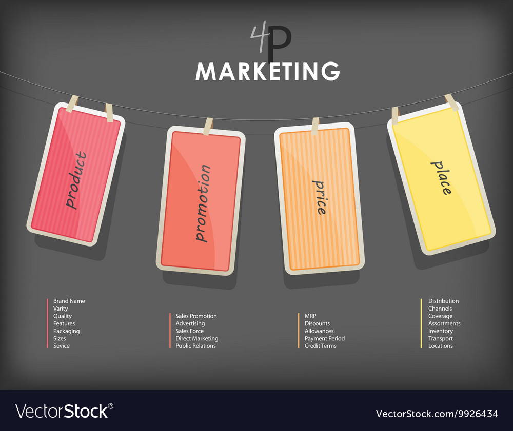 4p strategy business marketing infographic