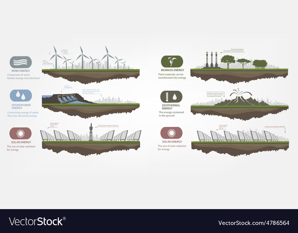 Renewable energy in the examples vector image