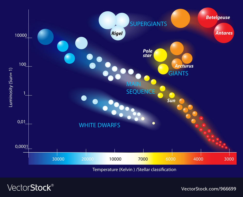 Hertzsprung-Russell diagram on