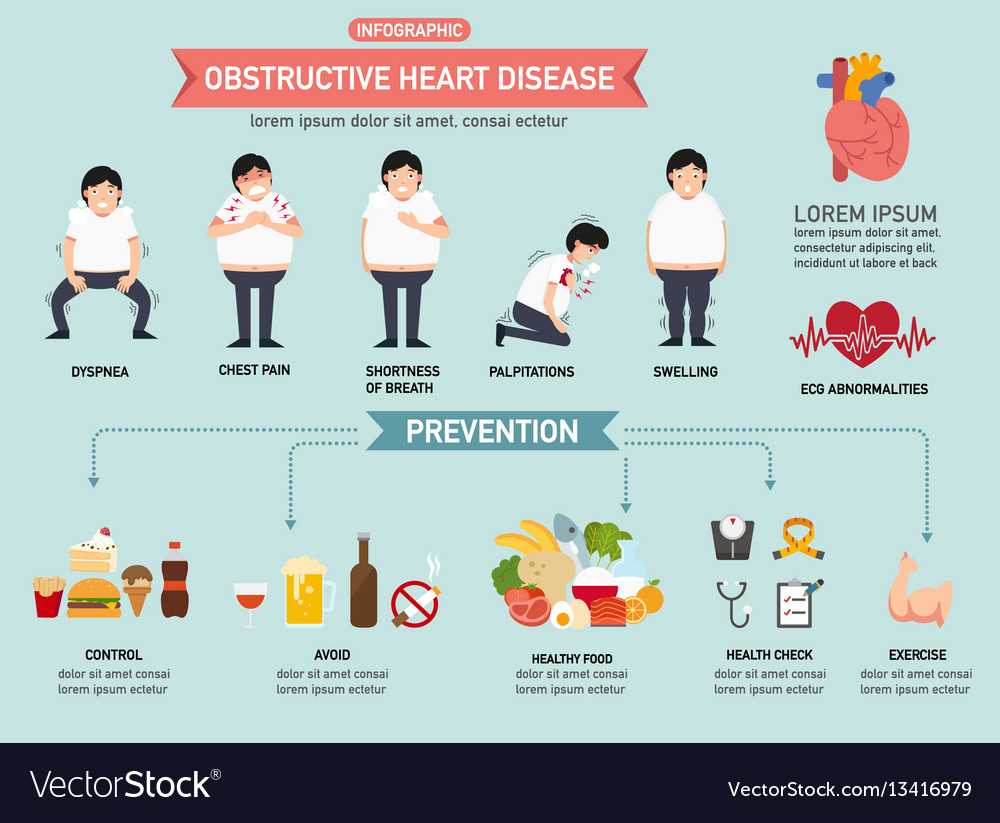 Obstructive heart disease infographic