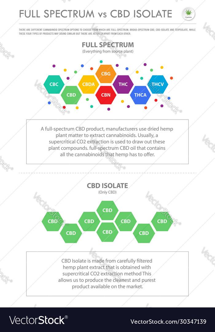 CBD Isolate vs Full spectrum - a ...hempika.com
