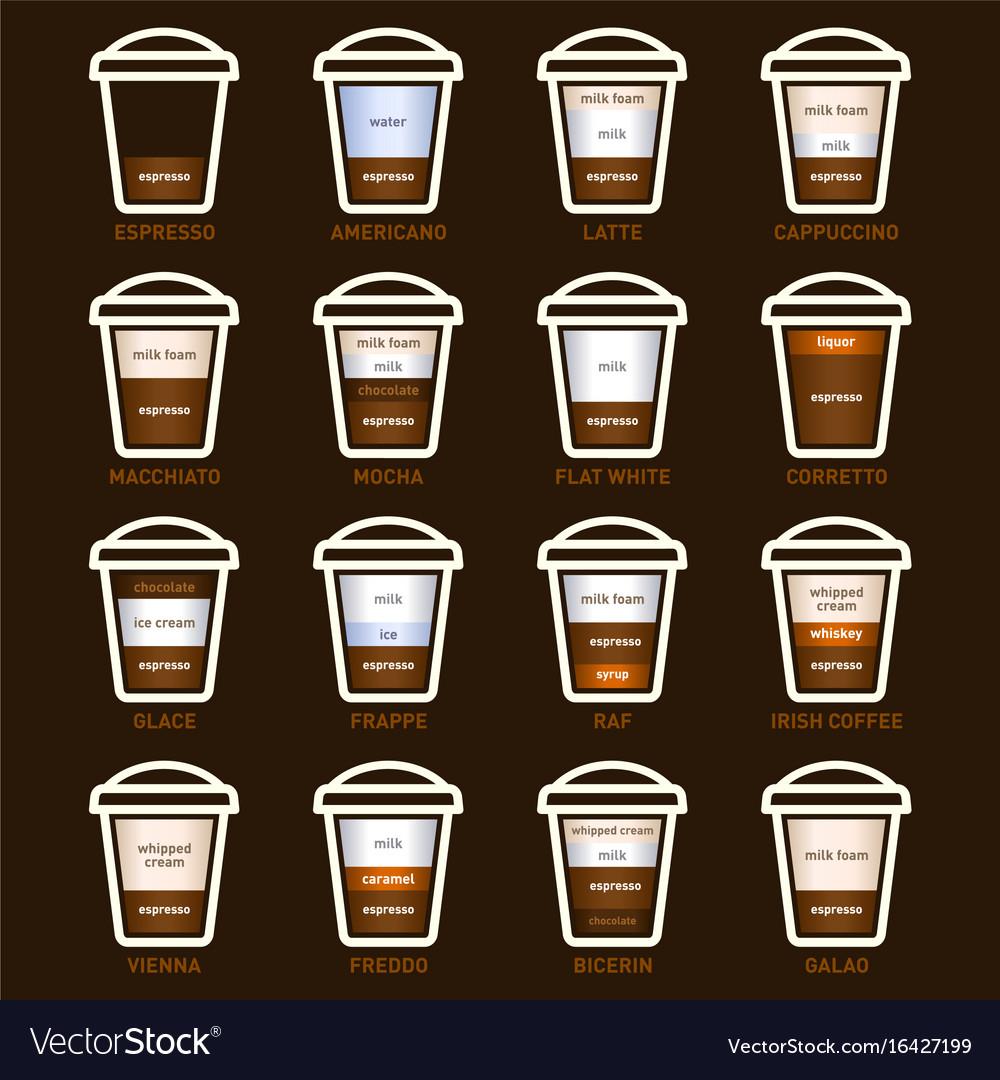 Coffee types set