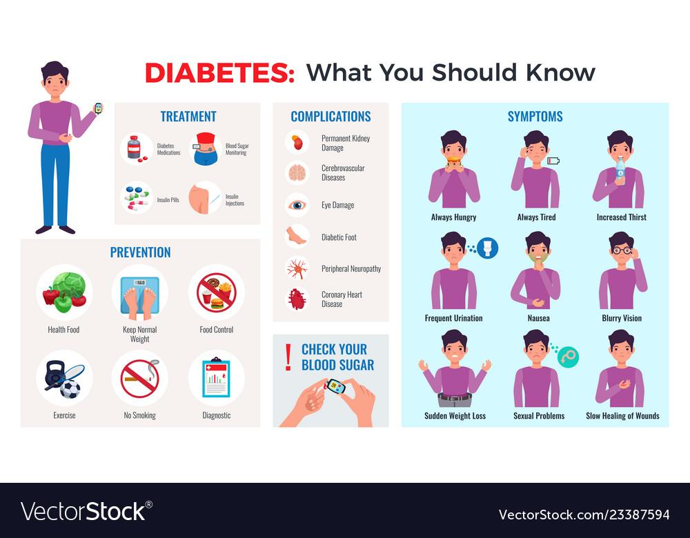 Diabetes infographic set