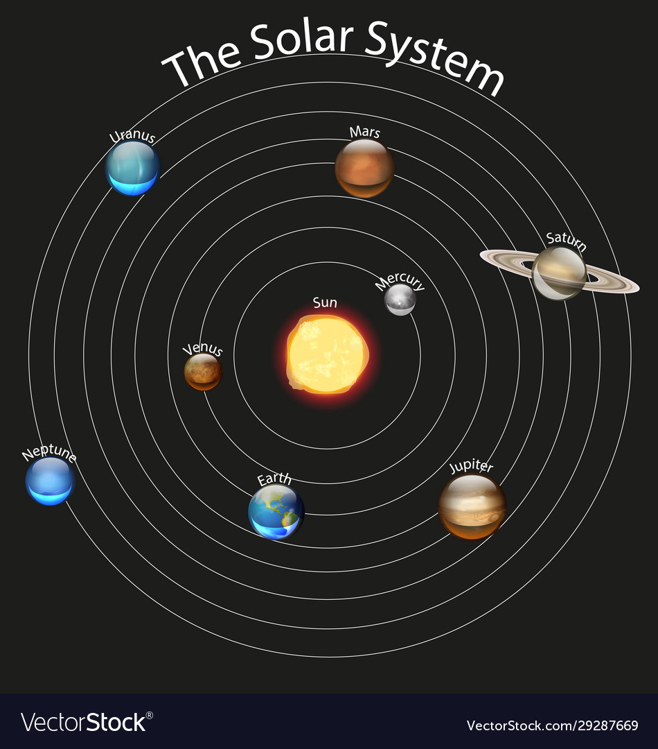 Diagram Showing Solar System Royalty Free Vector Image