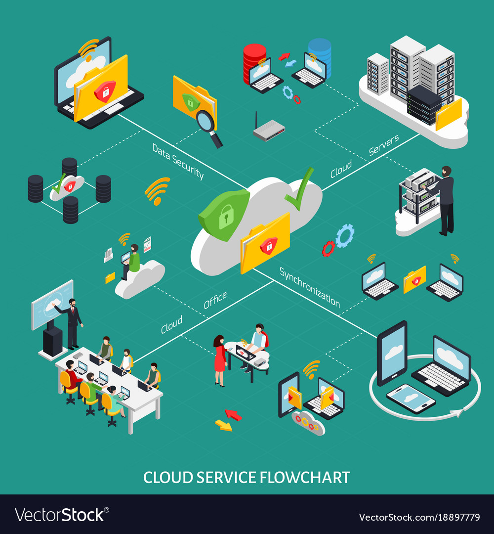 Cloud service isometric flowchart