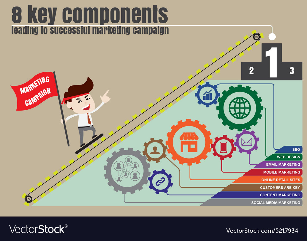 Components to successful digital marketing