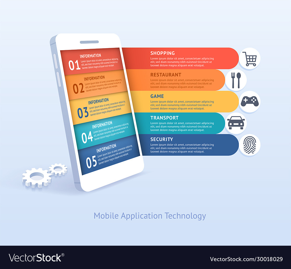 Mobile application technology
