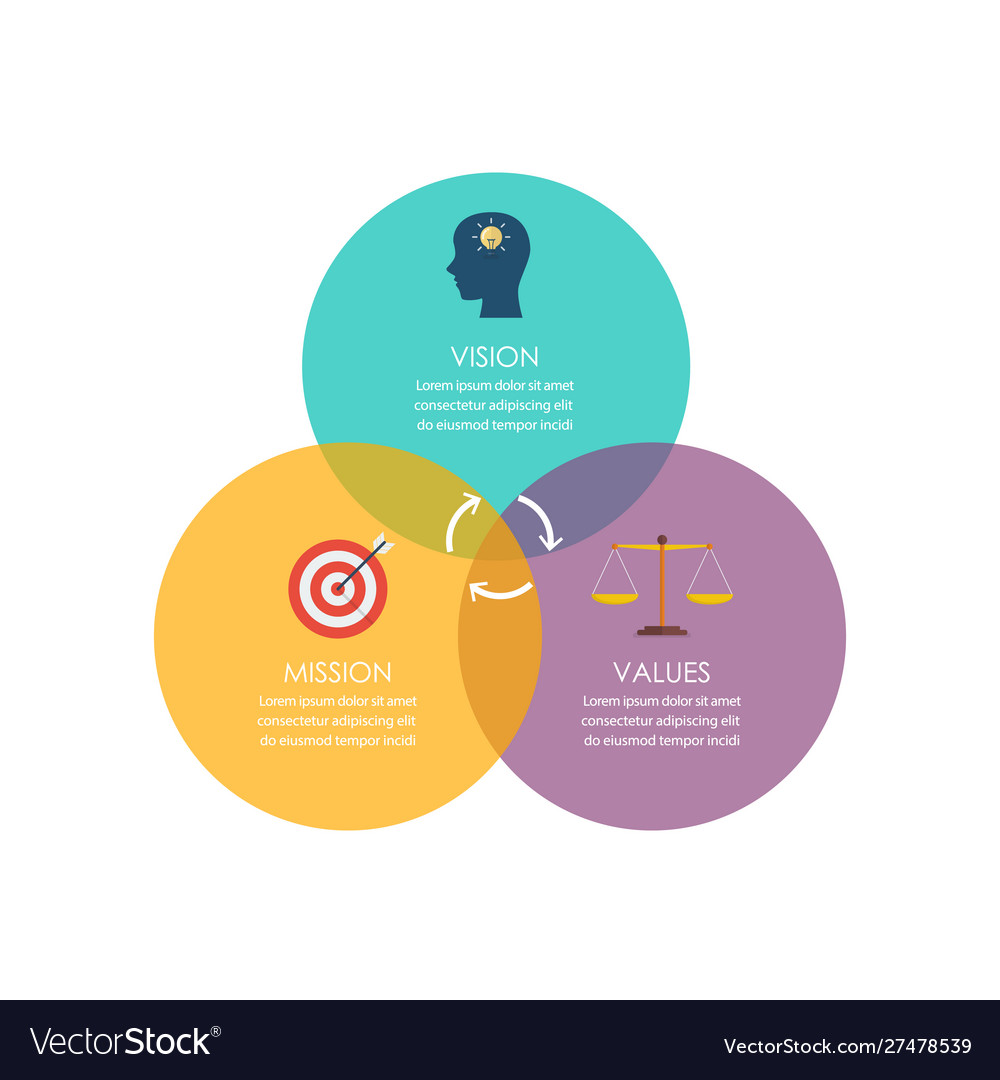 Mission vision and values diagram with colorful