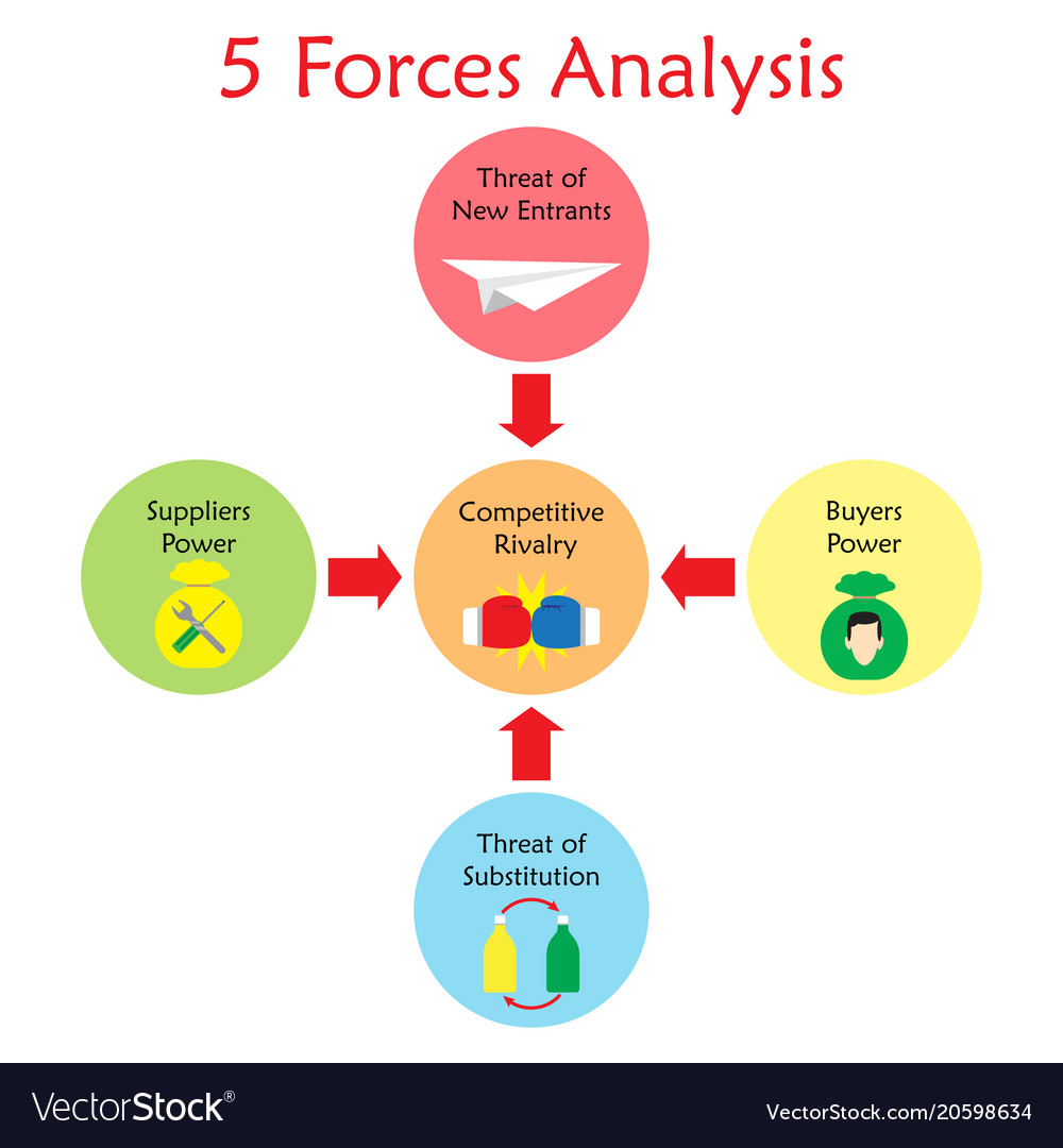 5 Forces Analysis Diagram Light Color Royalty Free Vector Force Diagrams Image