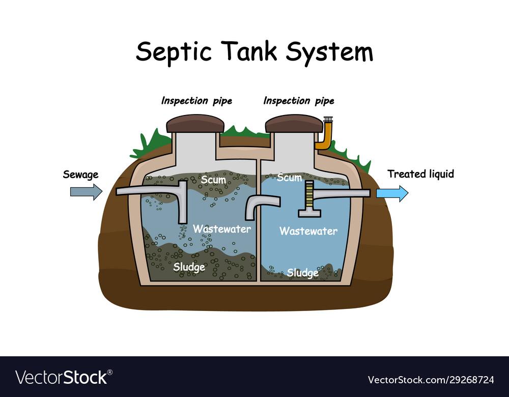 Septic Tank Pumping Charlotte Nc