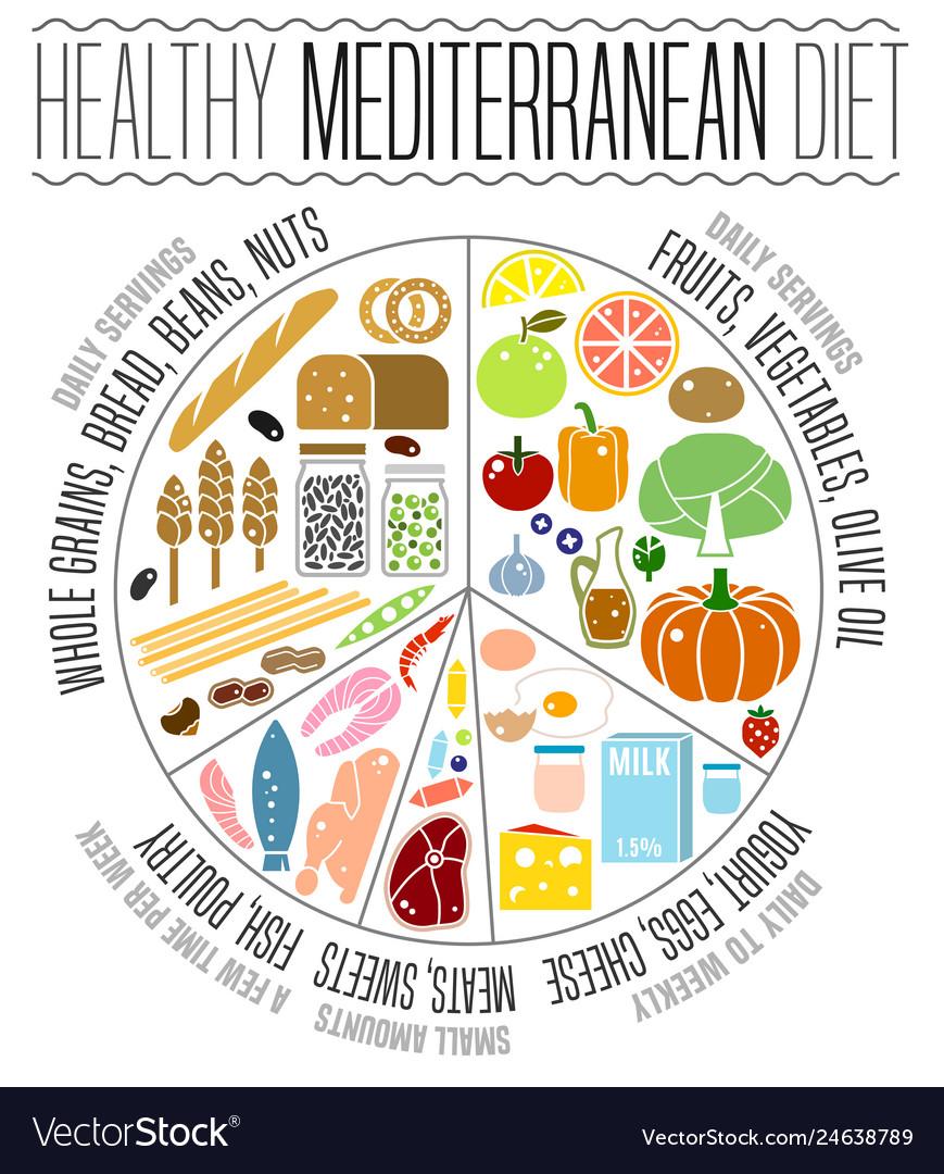 food infographics mediterranean diet