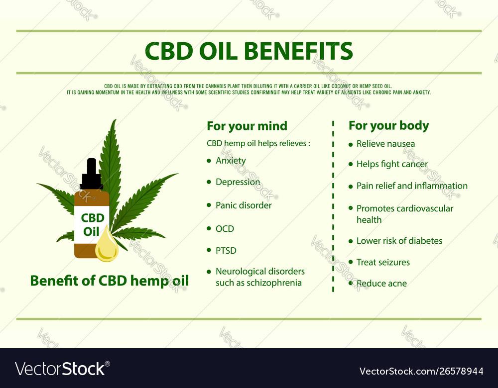 CBD Hemp Oil Benefits   Pruitts ...