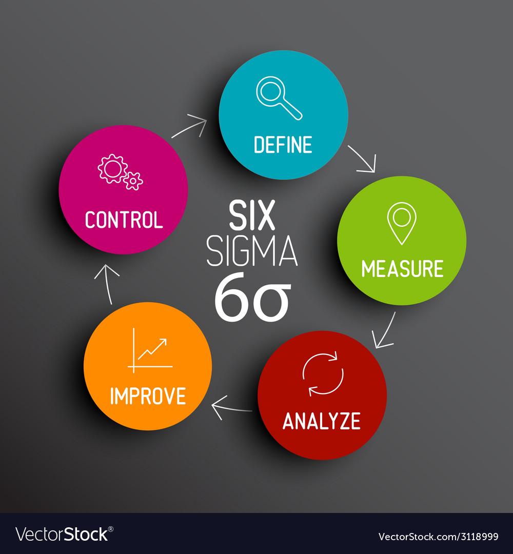 six sigma diagram scheme concept royalty free vector image rh vectorstock com six sigma diagrama de pareto six sigma diagram visio