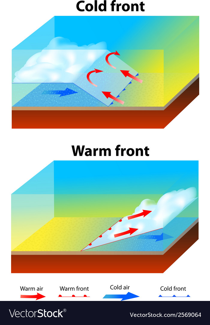 weather fronts royalty free vector image vectorstock