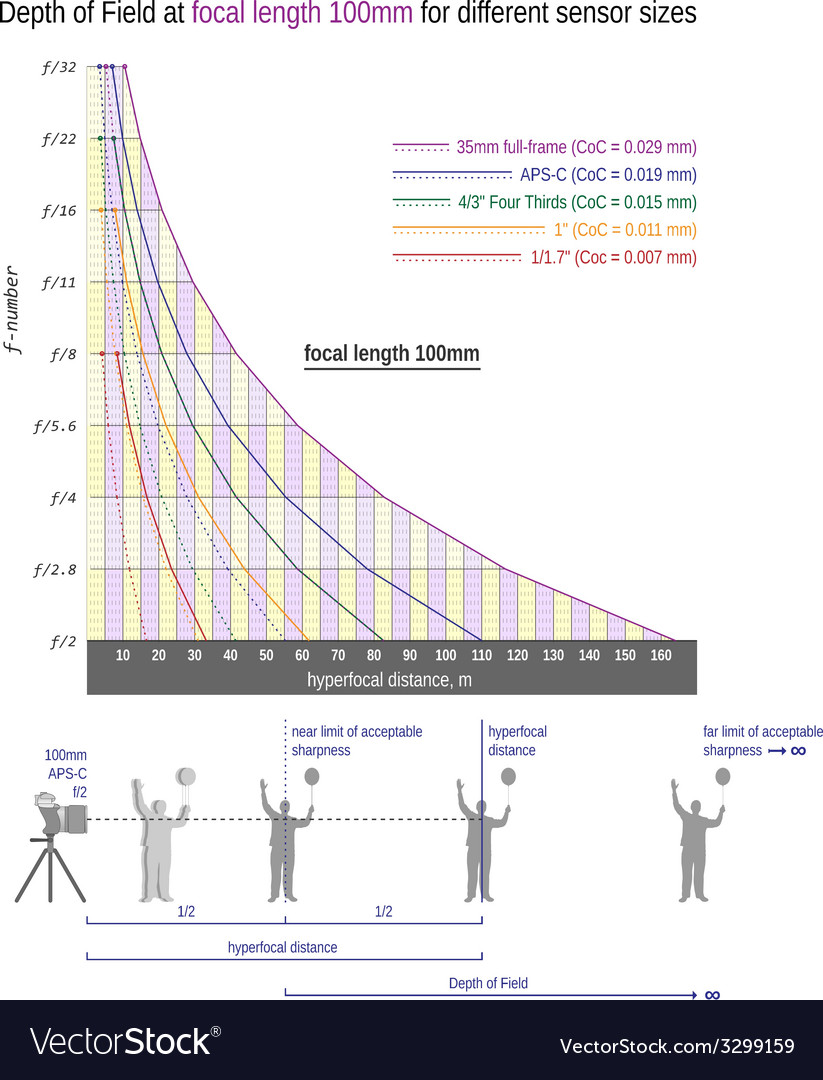 Useful graph for sharper images-focal length 100mm