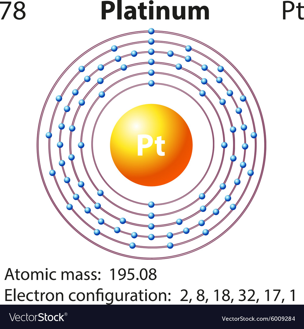 chemical icon of colored vector and metal with transition photo number stock the group element atomic platinum iridium