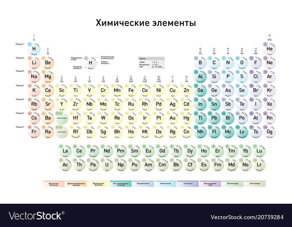 Simple Periodic Table Of The Elements Russian Vector Image