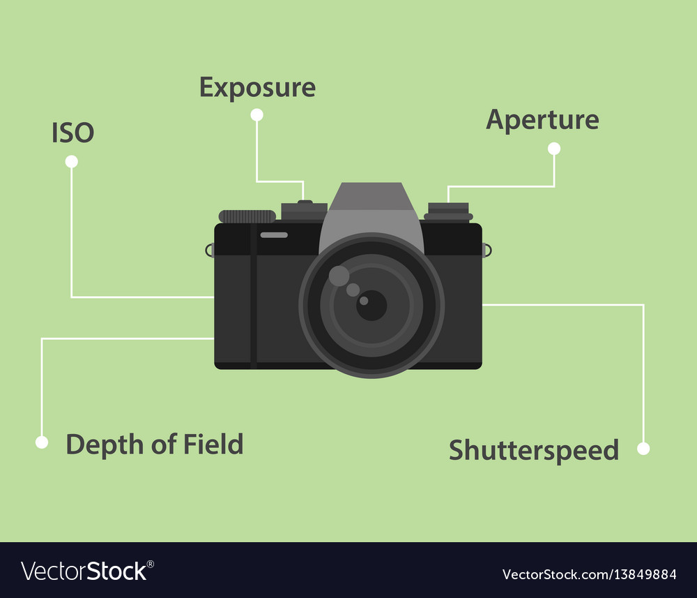Important elements of taking photo by camera
