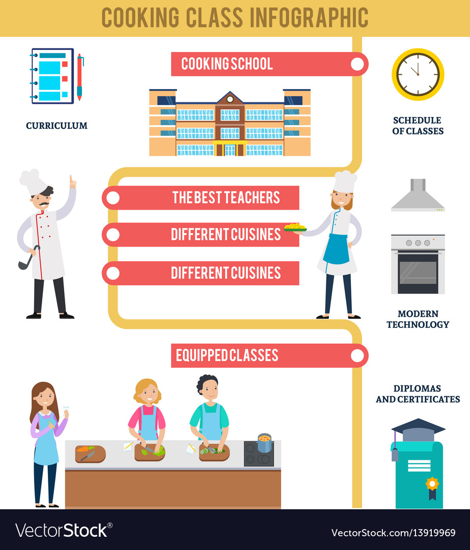 Cooking class infographic concept